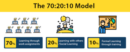 70 20 10 model Tesseract Learning