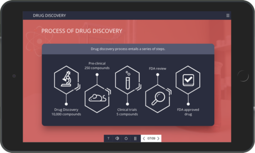 Custom eLearning example Drug discovery