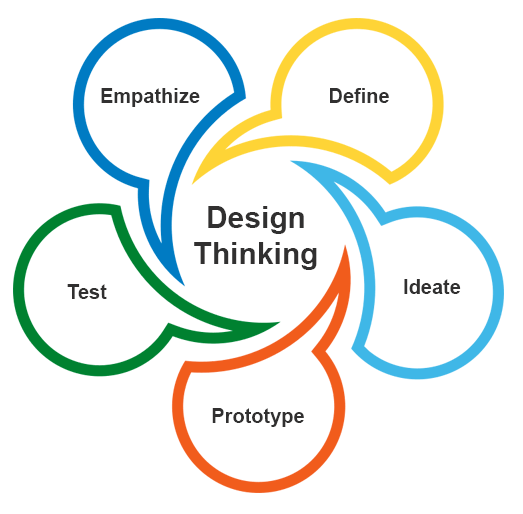 Design Thinking Model For eLearning