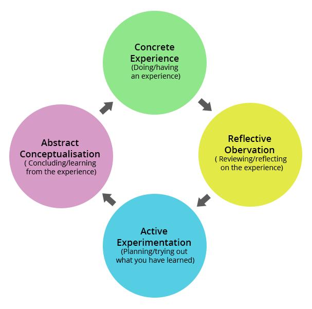 Kolb's learning cycle